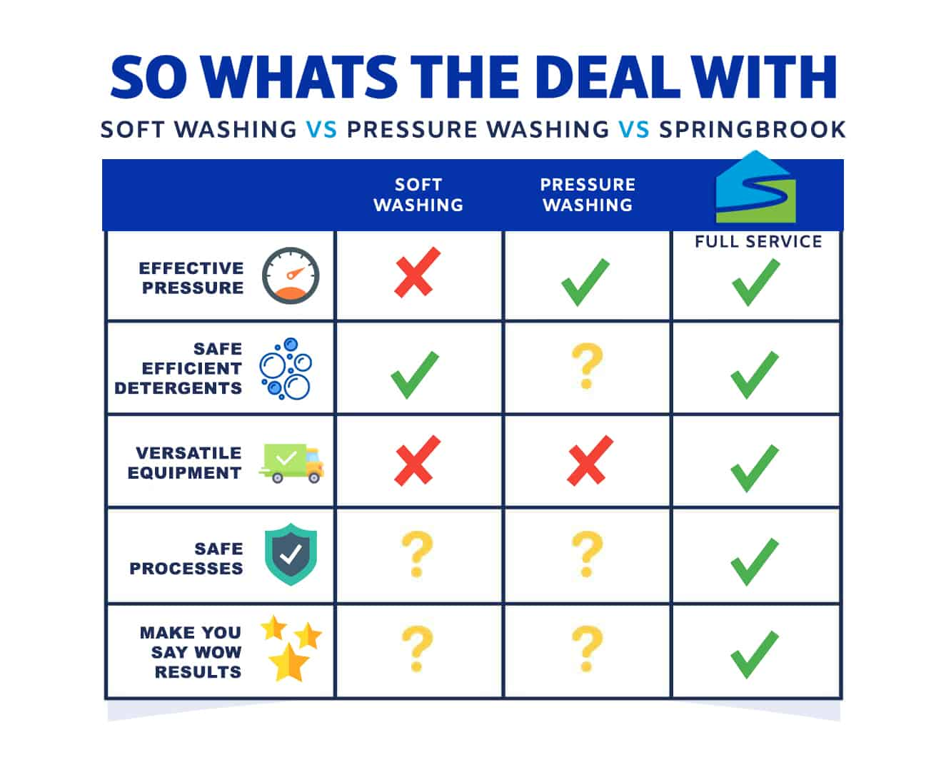 Soft Washing vs. Pressure Washing vs. SpringBrook